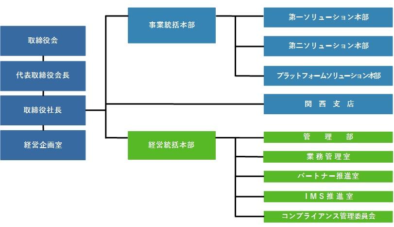 組織図(新)20201001